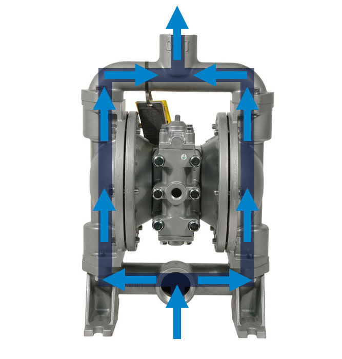 Double Diaphragm Pump Supplier | Yamada Pump