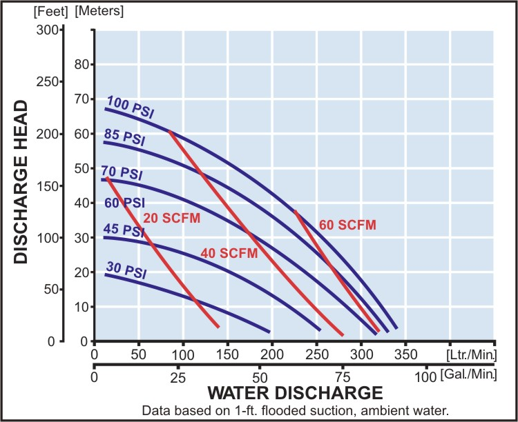 model-ndp-40bft Performance Curve